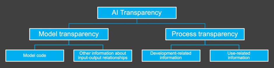 AI transparency graphic