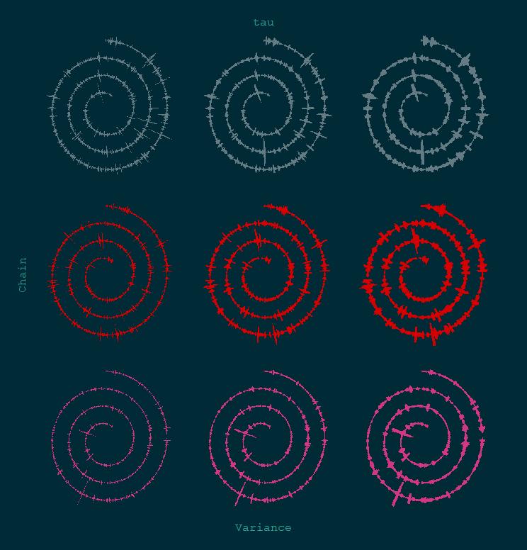 Visual diagnostics for Markov Chain Monte Carlo (MCMC) | The