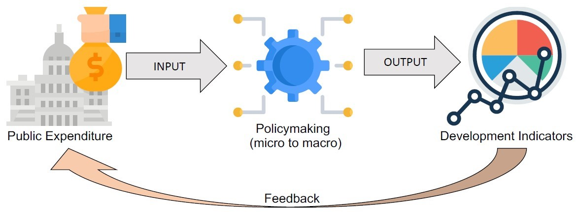 Diagram of the Policy Priority Inference model